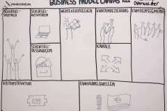 sketchnote-business-model-canvas
