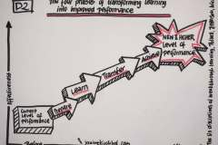 sketchnote-from-learning-to-performing