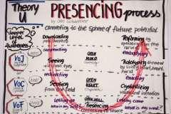 sketchnote-presencing-process