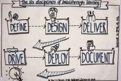 sketchnote-six-disciplines