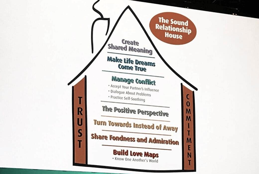 Das Sound Relationship House von Gottman