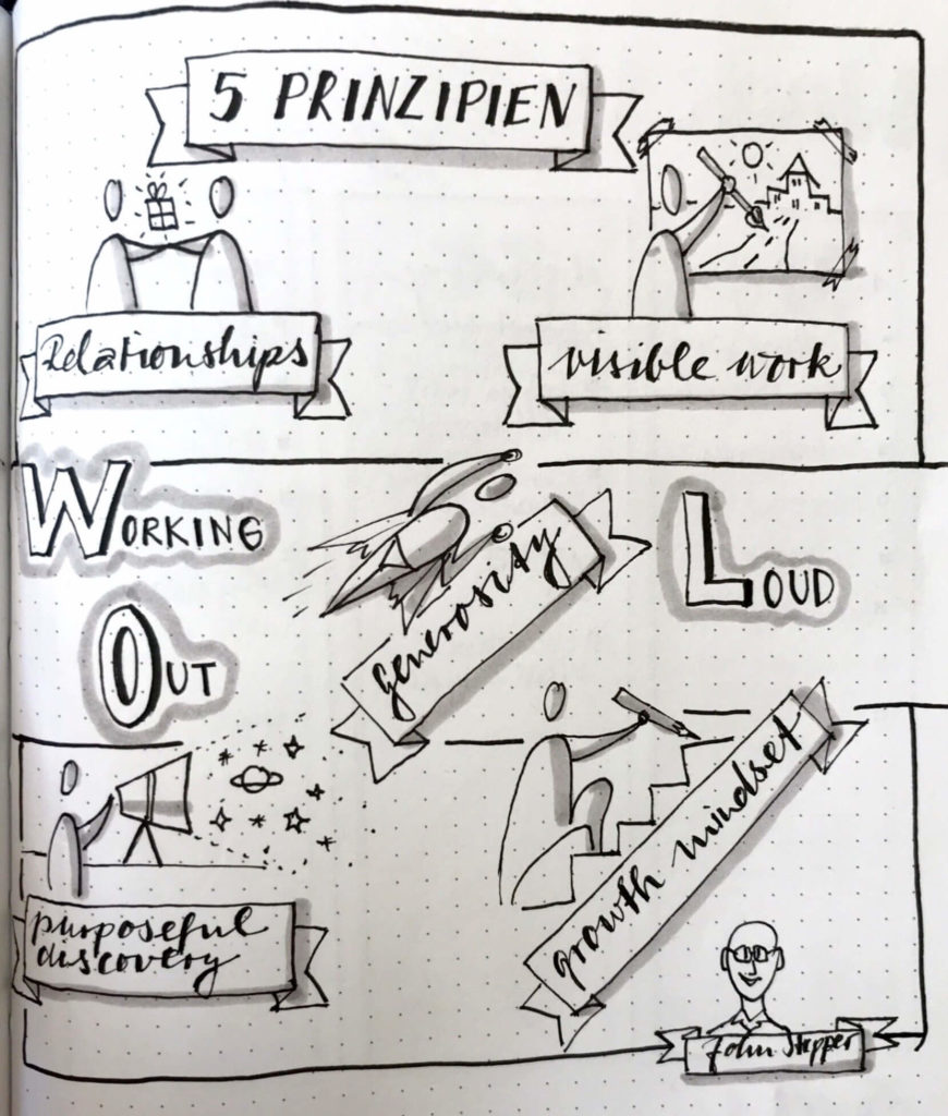 Sketchnote Working Out Loud