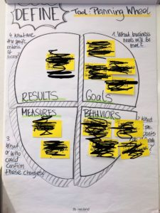 Planning Wheel Flipchart Visualisierung